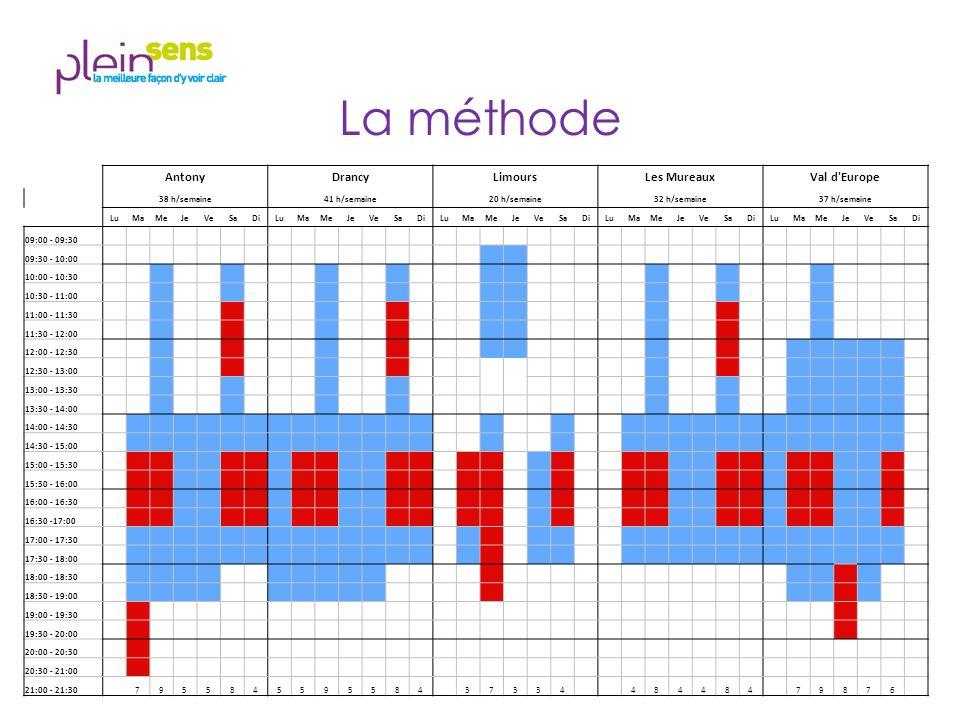 La méthode AntonyDrancyLimoursLes MureauxVal d Europe 38 h/semaine41 h/semaine20 h/semaine32 h/semaine37 h/semaine LuMaMeJeVeSaDiLuMaMeJeVeSaDiLuMaMeJeVeSaDiLuMaMeJeVeSaDiLuMaMeJeVeSaDi 09:00 - 09:30 09:30 - 10:00 10:00 - 10:30 10:30 - 11:00 11:00 - 11:30 11:30 - 12:00 12:00 - 12:30 12:30 - 13:00 13:00 - 13:30 13:30 - 14:00 14:00 - 14:30 14:30 - 15:00 15:00 - 15:30 15:30 - 16:00 16:00 - 16:30 16:30 -17:00 17:00 - 17:30 17:30 - 18:00 18:00 - 18:30 18:30 - 19:00 19:00 - 19:30 19:30 - 20:00 20:00 - 20:30 20:30 - 21:00 21:00 - 21:30 7955845595584 37334 484484 79876