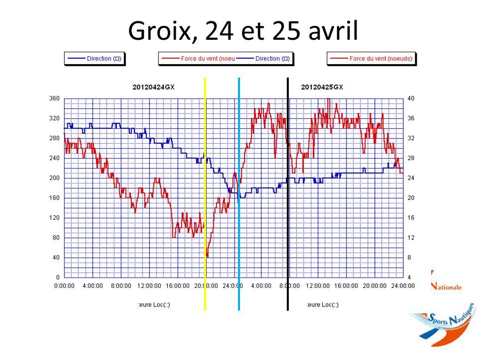 Lorient, 24 et 25 avril