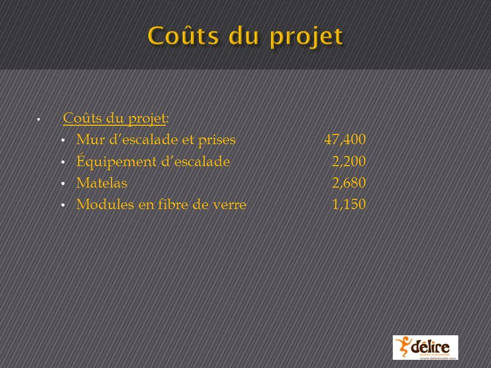 Coûts du projet: Mur descalade et prises47,400 Équipement descalade 2,200 Matelas 2,680 Modules en fibre de verre 1,150