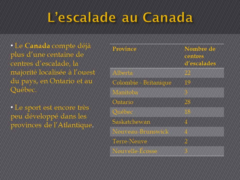 ProvinceNombre de centres descalades Alberta22 Colombie - Britanique19 Manitoba3 Ontario28 Québec18 Saskatchewan4 Nouveau-Brunswick4 Terre-Neuve2 Nouv