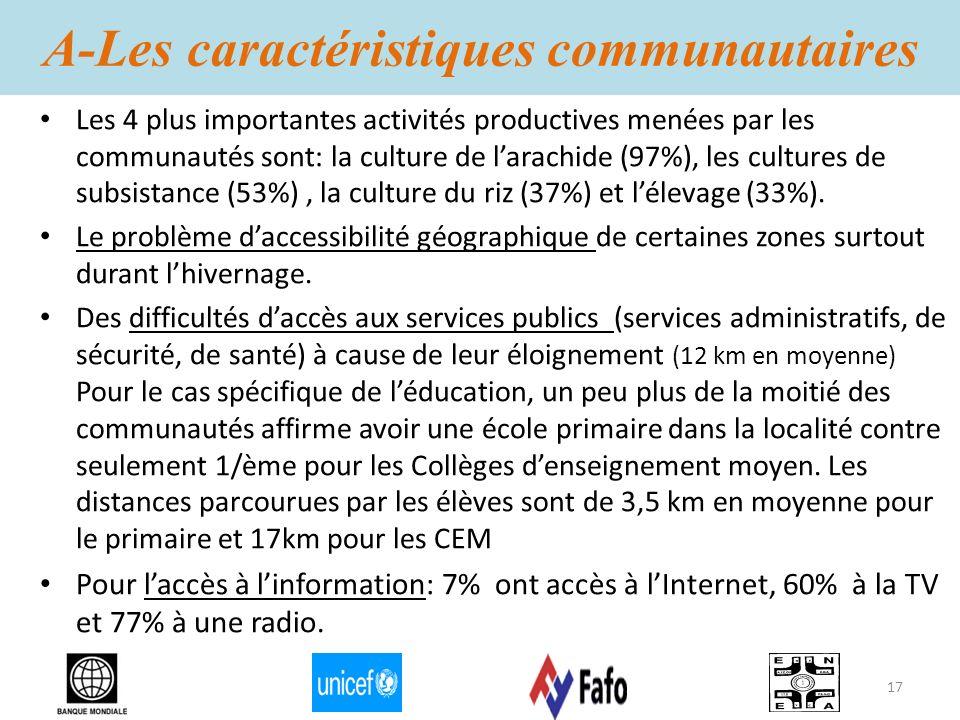 A-Les caractéristiques communautaires Les 4 plus importantes activités productives menées par les communautés sont: la culture de larachide (97%), les