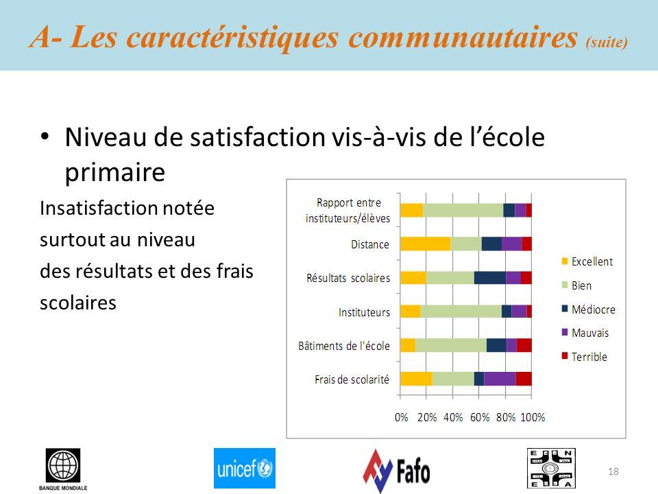 A- Les caractéristiques communautaires (suite) Niveau de satisfaction vis-à-vis de lécole primaire Insatisfaction notée surtout au niveau des résultat