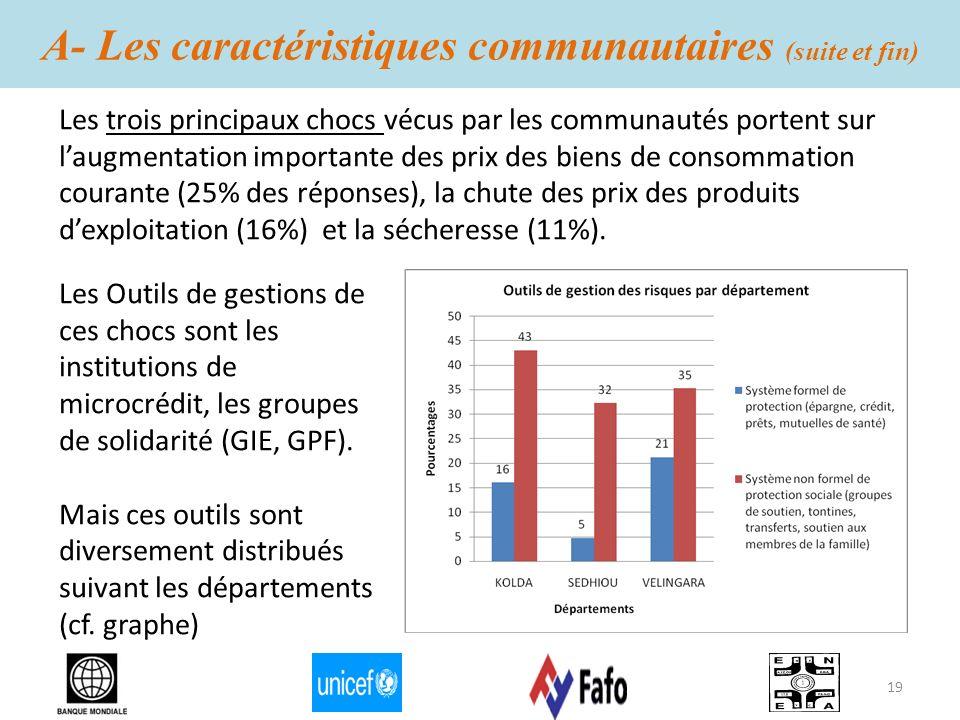 A- Les caractéristiques communautaires (suite et fin) Les trois principaux chocs vécus par les communautés portent sur laugmentation importante des pr