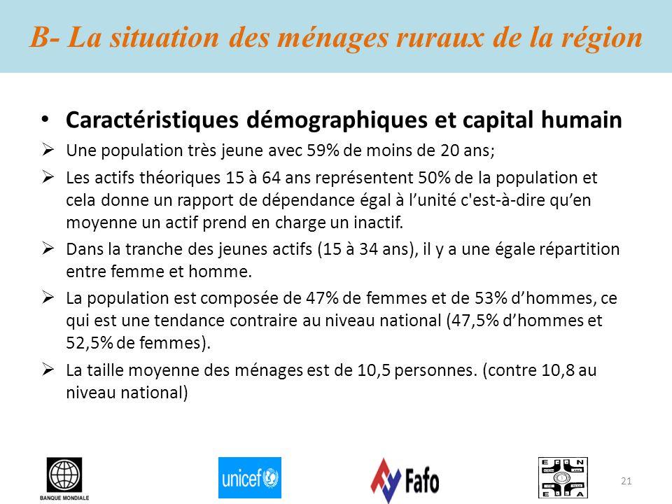 B- La situation des ménages ruraux de la région Caractéristiques démographiques et capital humain Une population très jeune avec 59% de moins de 20 an