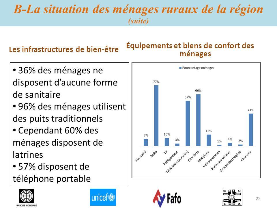 B-La situation des ménages ruraux de la région (suite) Équipements et biens de confort des ménages 36% des ménages ne disposent daucune forme de sanit