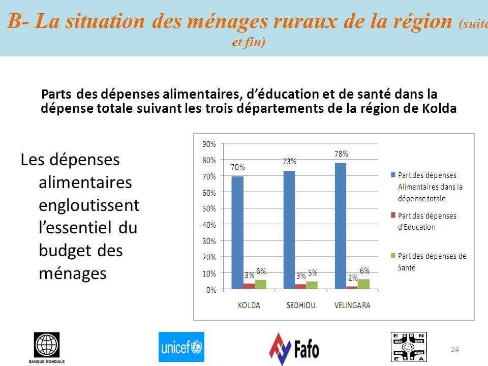 B- La situation des ménages ruraux de la région (suite et fin) Parts des dépenses alimentaires, déducation et de santé dans la dépense totale suivant