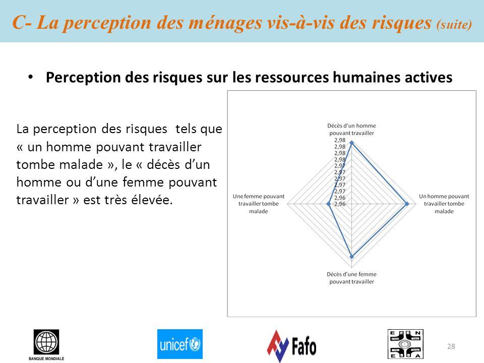 C- La perception des ménages vis-à-vis des risques (suite) Perception des risques sur les ressources humaines actives La perception des risques tels q