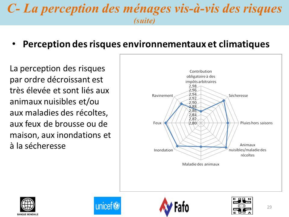 C- La perception des ménages vis-à-vis des risques (suite) Perception des risques environnementaux et climatiques La perception des risques par ordre