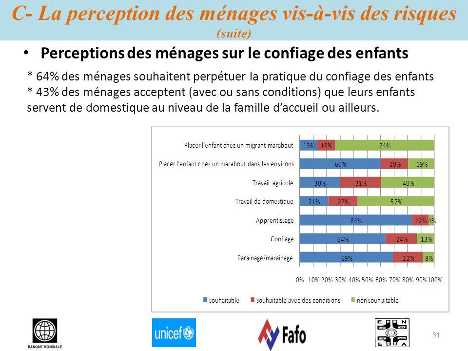 C- La perception des ménages vis-à-vis des risques (suite) Perceptions des ménages sur le confiage des enfants * 64% des ménages souhaitent perpétuer