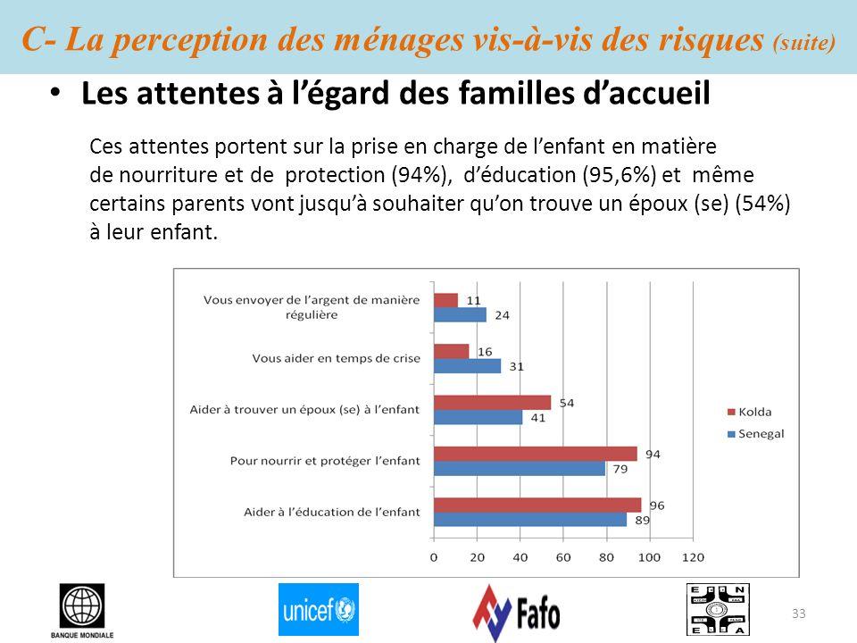 C- La perception des ménages vis-à-vis des risques (suite) Les attentes à légard des familles daccueil Ces attentes portent sur la prise en charge de