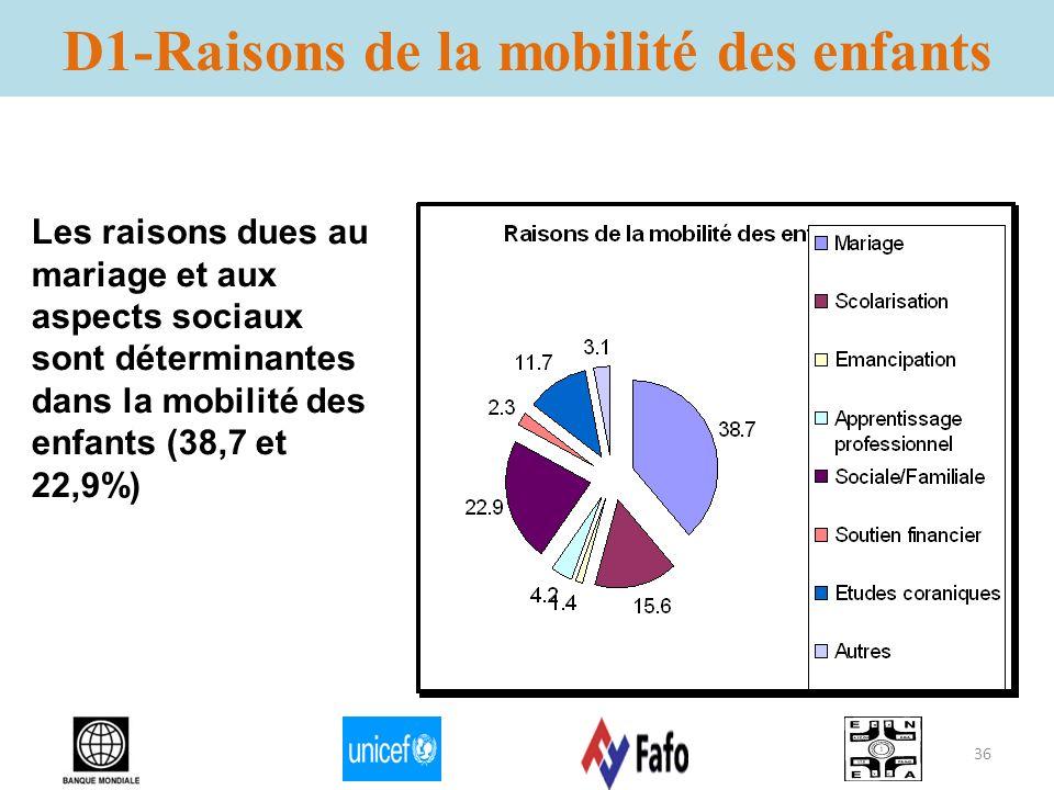 D1-Raisons de la mobilité des enfants Les raisons dues au mariage et aux aspects sociaux sont déterminantes dans la mobilité des enfants (38,7 et 22,9