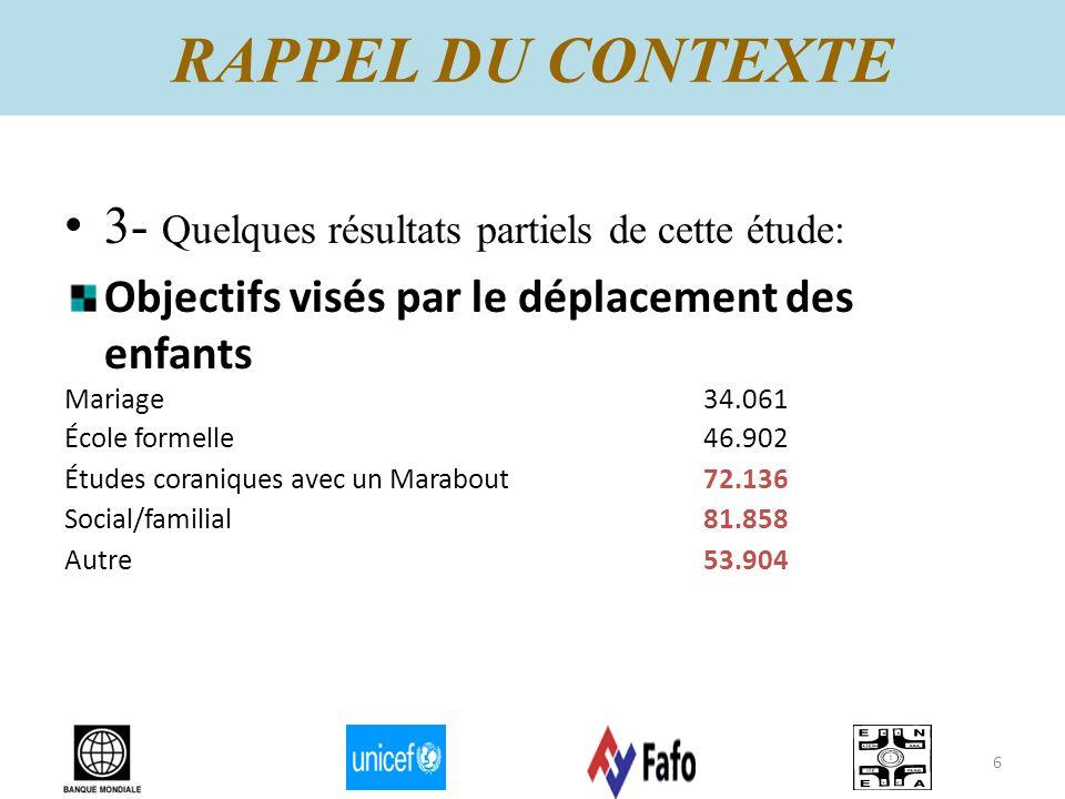 3- Quelques résultats partiels de cette étude: Objectifs visés par le déplacement des enfants Mariage34.061 École formelle46.902 Études coraniques ave
