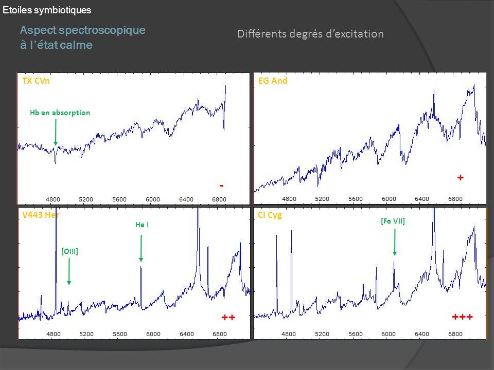 Aspect spectroscopique à létat calme Etoiles symbiotiques Différents degrés dexcitation TX CVnEG And V443 HerCI Cyg Hb en absorption [OIII] He I [Fe VII] - ++ +++ +