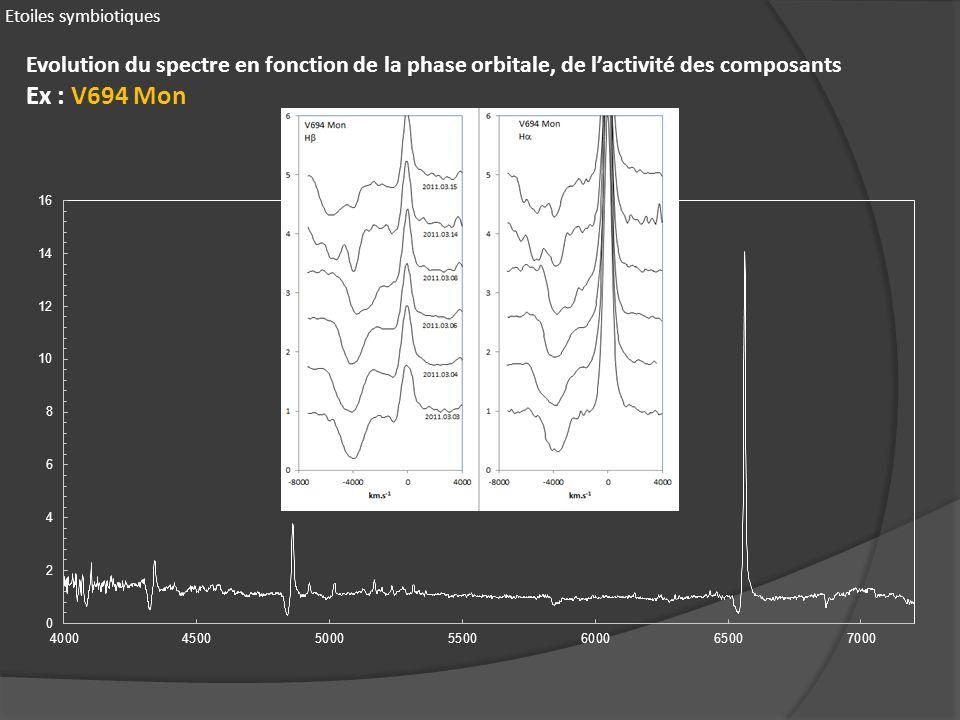 Etoiles symbiotiques Evolution du spectre en fonction de la phase orbitale, de lactivité des composants Ex : V694 Mon