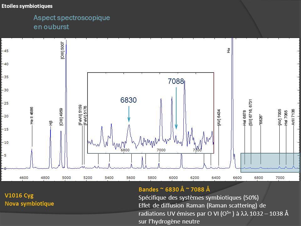 Etoiles symbiotiques Aspect spectroscopique en ouburst V1016 Cyg Nova symbiotique 6830 Bandes ~ 6830 Å ~ 7088 Å Spécifique des systèmes symbiotiques (50%) Effet de diffusion Raman (Raman scattering) de radiations UV émises par O VI (O 5+ ) à 1032 – 1038 Å sur lhydrogène neutre 7088