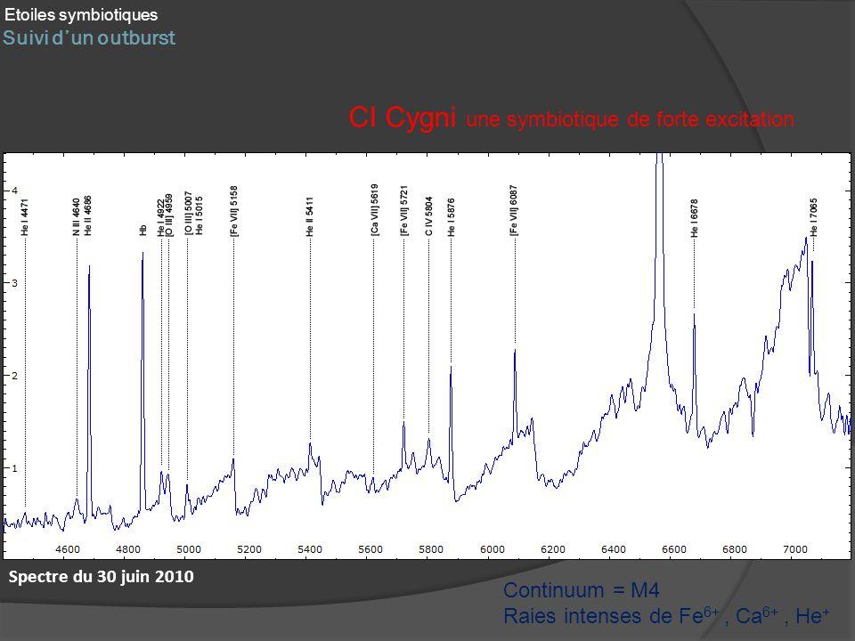 Suivi dun outburst Etoiles symbiotiques CI Cygni une symbiotique de forte excitation Continuum = M4 Raies intenses de Fe 6+, Ca 6+, He + Spectre du 30 juin 2010