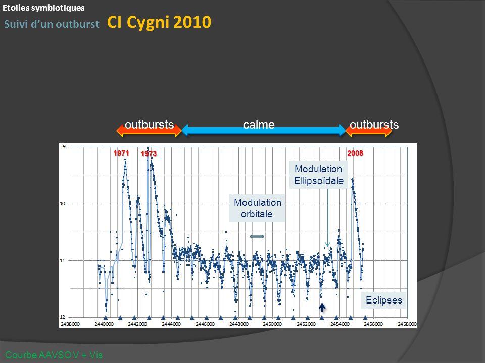 Suivi dun outburst CI Cygni 2010 Etoiles symbiotiques Courbe AAVSO V + Vis calme2008 outbursts 1973 1971 Eclipses Modulation orbitale Modulation Ellipsoïdale