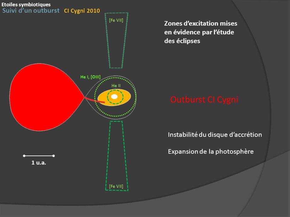 Outburst CI Cygni Suivi dun outburst CI Cygni 2010 Etoiles symbiotiques 1 u.a. He II He I, [OIII] [Fe VII] Instabilité du disque daccrétion Expansion