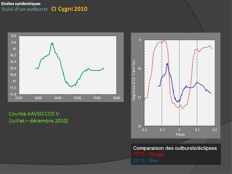 Suivi dun outburst CI Cygni 2010 Etoiles symbiotiques Courbe AAVSO CCD V (Juillet – décembre 2010) Comparaison des outbursts/éclipses 1973 : Rouge 2010 : Bleu
