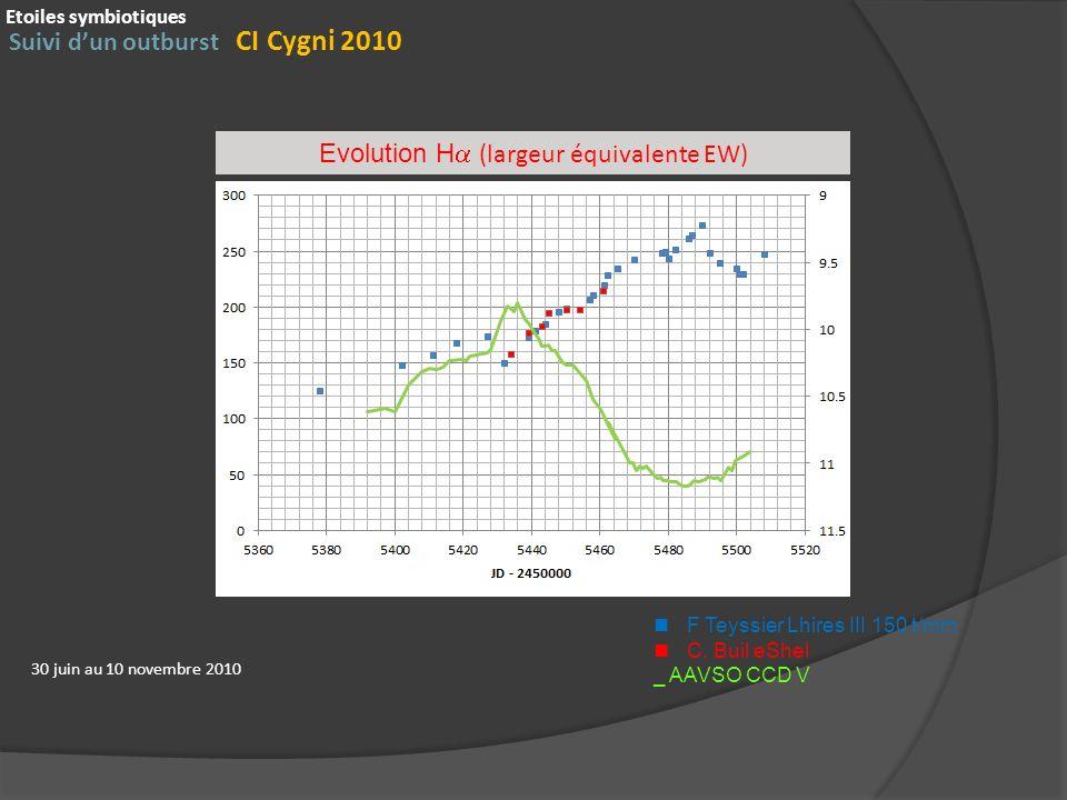 Suivi dun outburst CI Cygni 2010 Etoiles symbiotiques 30 juin au 10 novembre 2010 Evolution H (largeur équivalente EW) F Teyssier Lhires III 150 t/mm C.