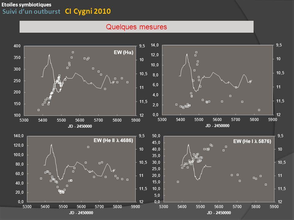 Suivi dun outburst CI Cygni 2010 Etoiles symbiotiques Quelques mesures