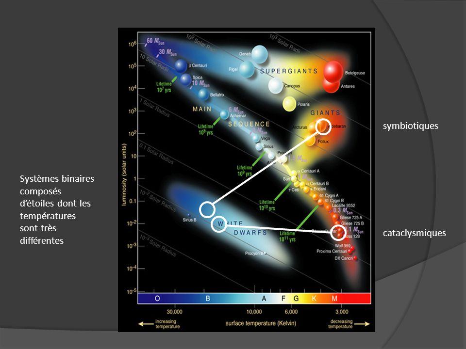 Etoiles symbiotiques Evolution du spectre en fonction de la phase orbitale, de lactivité des composants Ex : R Aqr (Mira symbiotique) 14 12 2009 V ~ 7.4 12 08 2010 V ~11.5