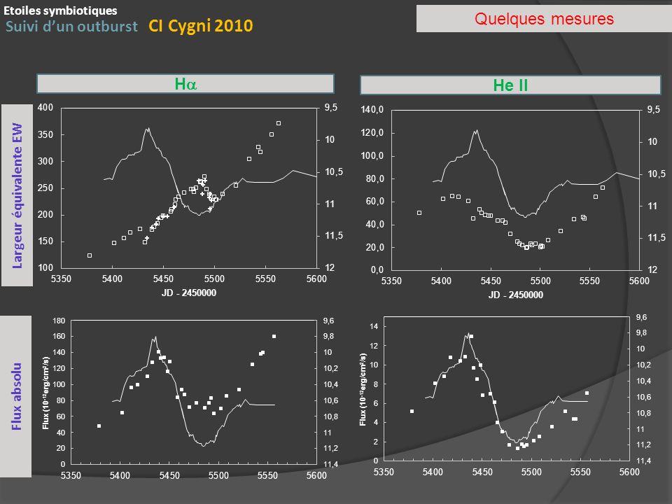 Suivi dun outburst CI Cygni 2010 Etoiles symbiotiques Quelques mesures H He II Largeur équivalente EW Flux absolu