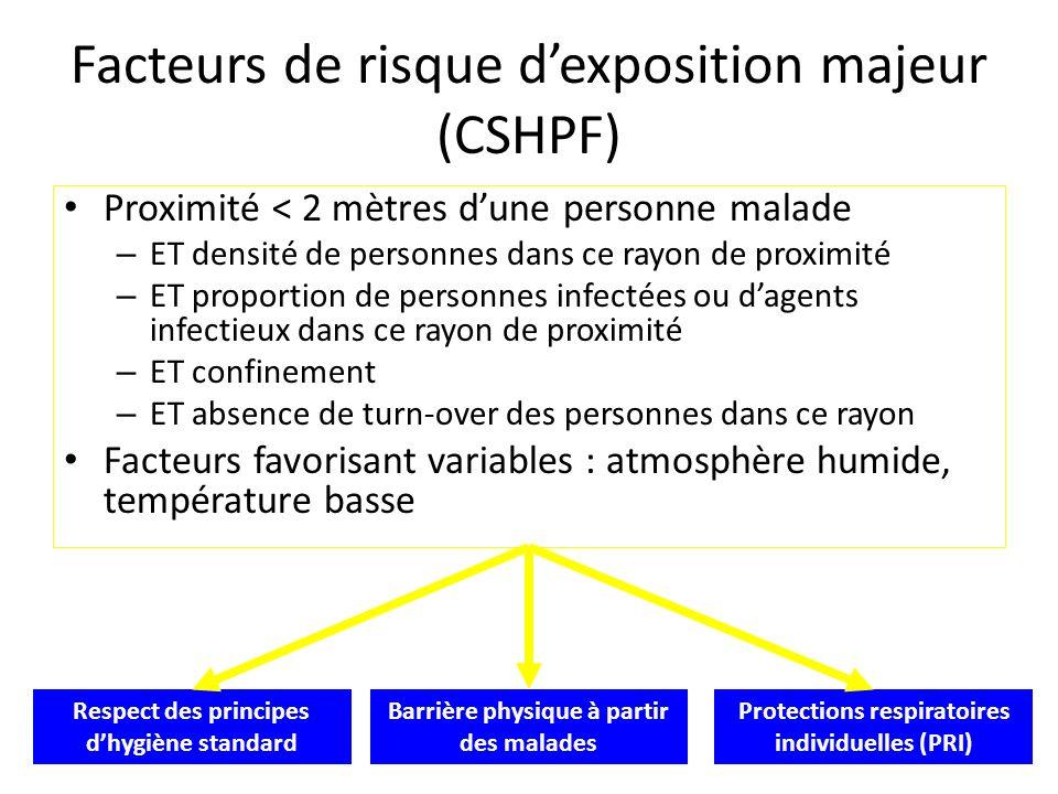 22 Respect des principes dhygiène standard Barrière physique à partir des malades Protections respiratoires individuelles (PRI) Facteurs de risque dex
