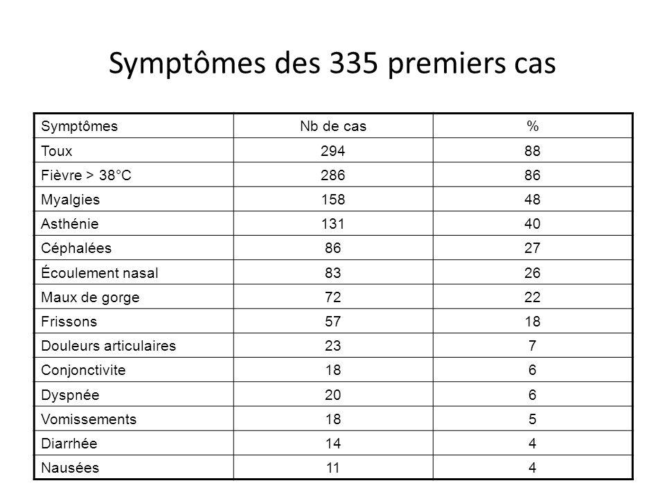 Symptômes des 335 premiers cas SymptômesNb de cas% Toux29488 Fièvre > 38°C28686 Myalgies15848 Asthénie13140 Céphalées8627 Écoulement nasal8326 Maux de