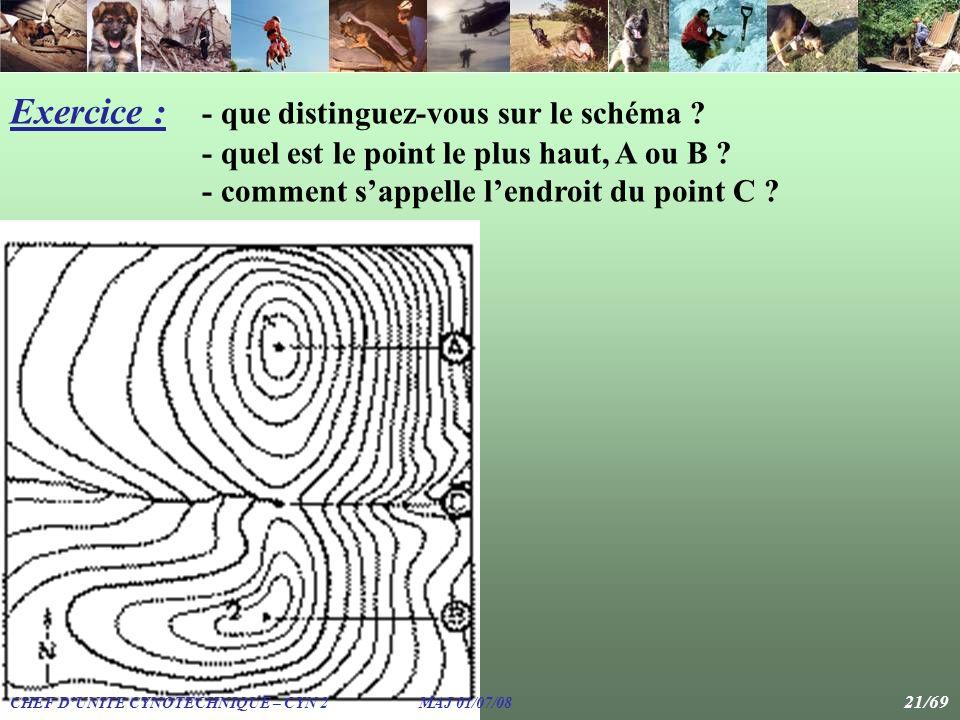 Exercice : - que distinguez-vous sur le schéma ? - quel est le point le plus haut, A ou B ? - comment sappelle lendroit du point C ? CHEF DUNITE CYNOT