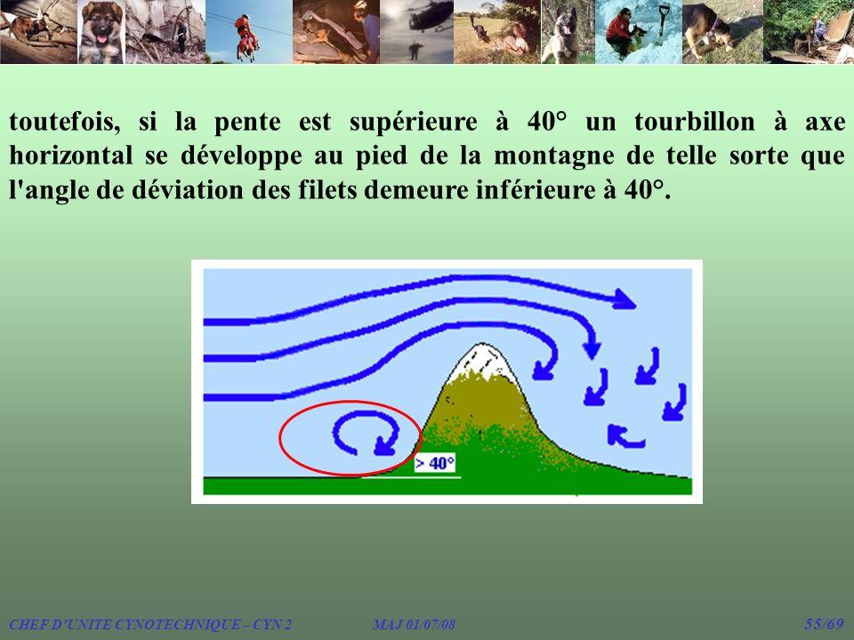 CHEF DUNITE CYNOTECHNIQUE – CYN 2 MAJ 01/07/08 55/69 toutefois, si la pente est supérieure à 40° un tourbillon à axe horizontal se développe au pied d