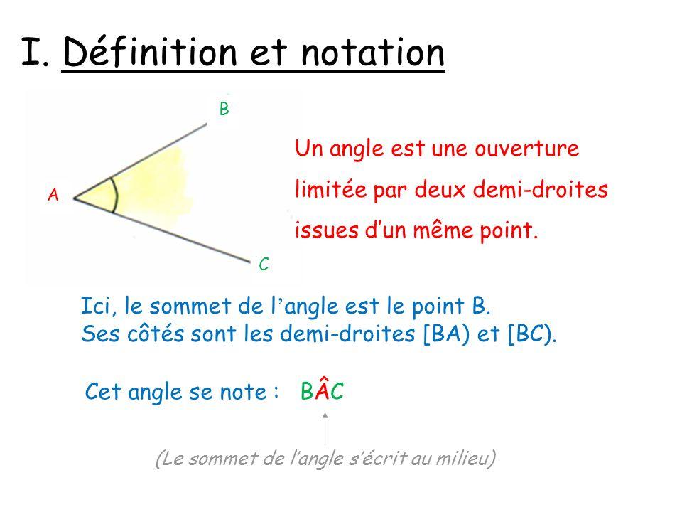 I. Définition et notation A C B Un angle est une ouverture limitée par deux demi-droites issues dun même point. Ici, le sommet de l angle est le point