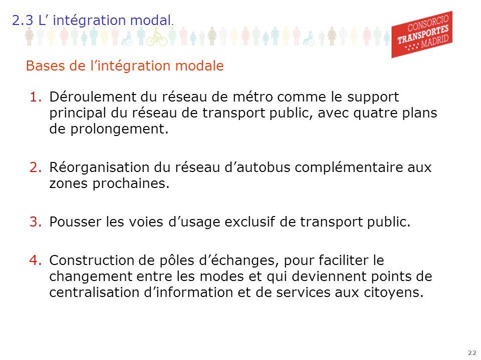 21 Plans dextension de Métro Bus-HOV et BRT Pôles déchange EXEMPLES D INTEGRATION MODALE 2.3 L intégration modal.