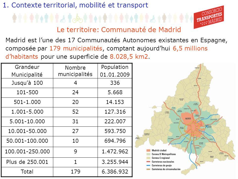 4 Le territoire: Communauté de Madrid Madrid est lune des 17 Communautés Autonomes existantes en Espagne, composée par 179 municipalités, comptant aujourdhui 6,5 millions dhabitants pour une superficie de 8.028,5 km2.
