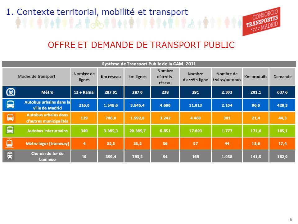 6 OFFRE ET DEMANDE DE TRANSPORT PUBLIC 1. Contexte territorial, mobilité et transport