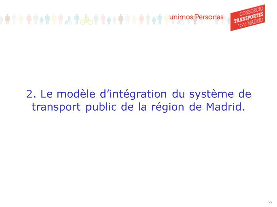 19 Distribution de la Demande 22% de la population total utilise la Carte de Transport (1,5 millions de personnes).