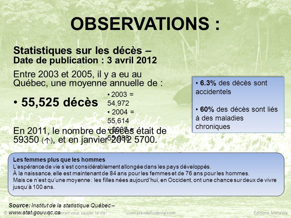 OBSERVATIONS : Statistiques de la population au Québec Date de publication : 28 septembre 2011 Entre 2003 et 2005, la moyenne de la population au Québec était de : 7.5 Millions (7,534,559.333) Source: Institut de la statistique Québec – www.stat.gouv.qc.ca Au 1 er juillet 2011 = 7979663 Répartition: 0 à 19 ans = 21,7% 20 à 49 ans = 41,1% 50 à 64 ans = 21,5% 65 à 100+ ans = 15,7% Au 1 er juillet 2011 = 7979663 Répartition: 0 à 19 ans = 21,7% 20 à 49 ans = 41,1% 50 à 64 ans = 21,5% 65 à 100+ ans = 15,7% 37,2 % 21,7 % 58,9 % © Préparer votre mort… Pourrait vous sauver la vie.
