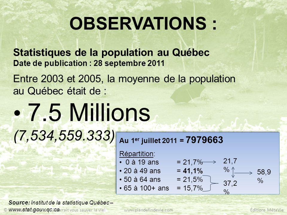 OBSERVATIONS : Statistiques incendies: (2003 – 2005) -10800 incendies dont 78% sont des résidences; -8424 incendies ont affecté 2.3 personnes par ménages; -19375 personnes ont vécu un incendie sur une population de 7.5m; 0,2% Source: Institut de la statistique Québec – www.stat.gouv.qc.ca Statistiques décès: (2003 – 2005) -55525 décès répertoriés pour une population de 7,5m; 0,7% © Préparer votre mort… Pourrait vous sauver la vie.