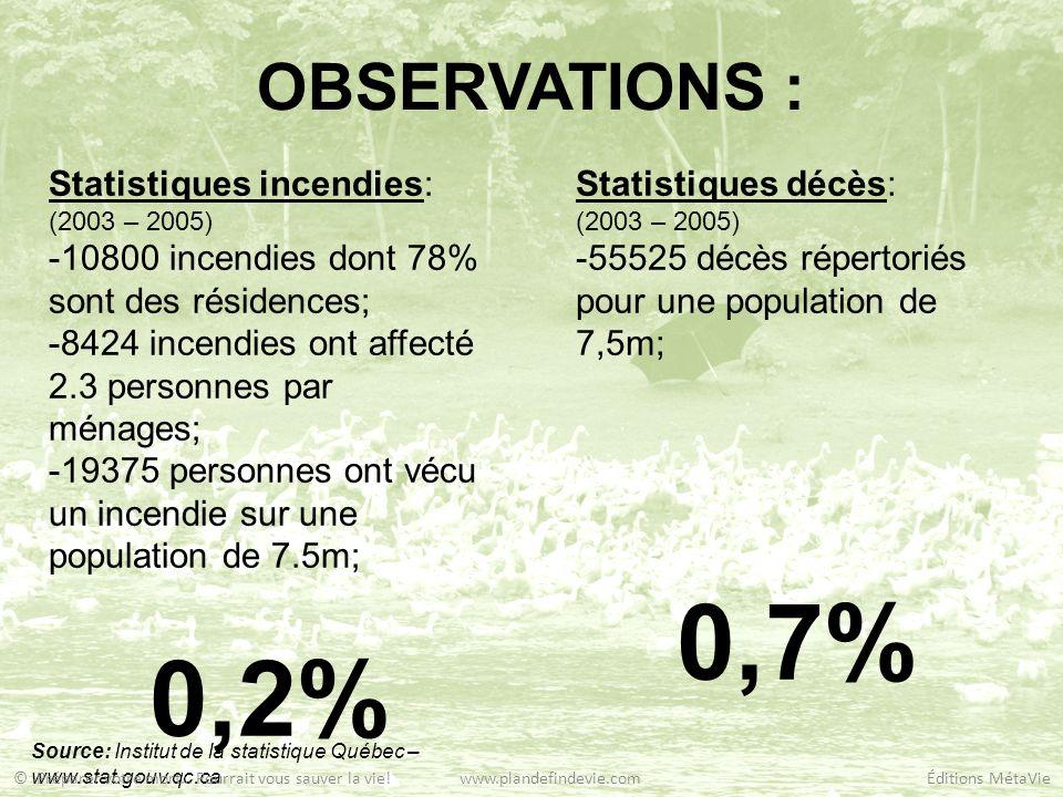 OBSERVATIONS : Statistiques incendies: (2003 – 2005) -10800 incendies dont 78% sont des résidences; -8424 incendies ont affecté 2.3 personnes par ména