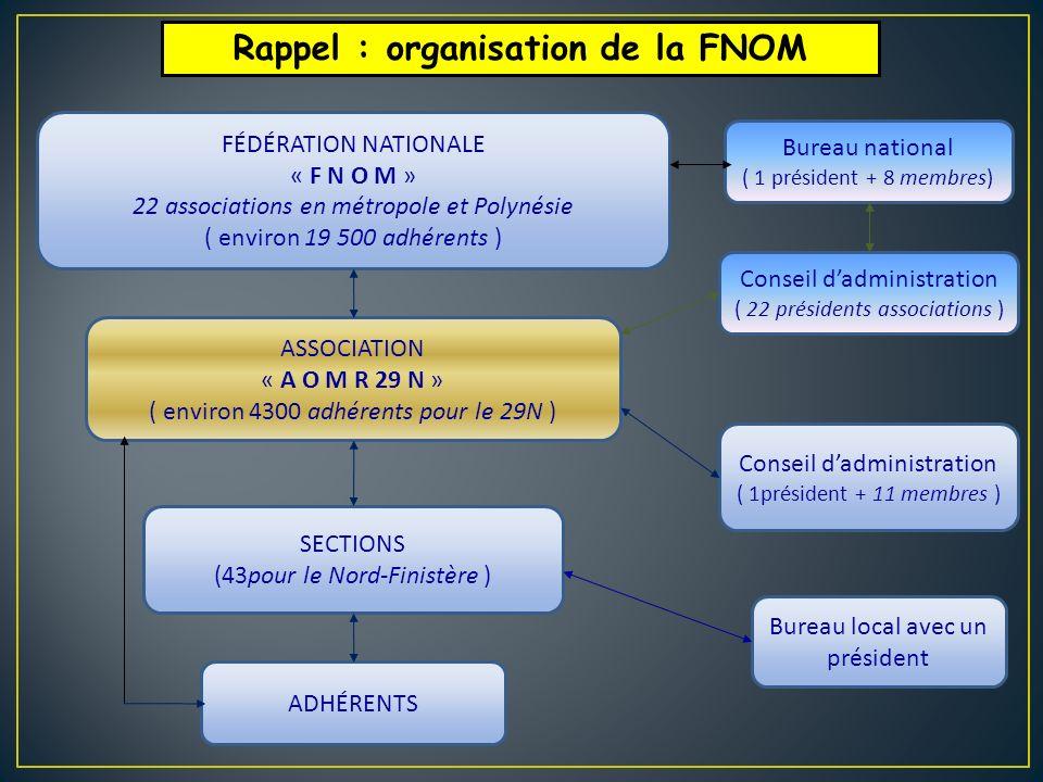 FÉDÉRATION NATIONALE « F N O M » 22 associations en métropole et Polynésie ( environ 19 500 adhérents ) ASSOCIATION « A O M R 29 N » ( environ 4300 ad