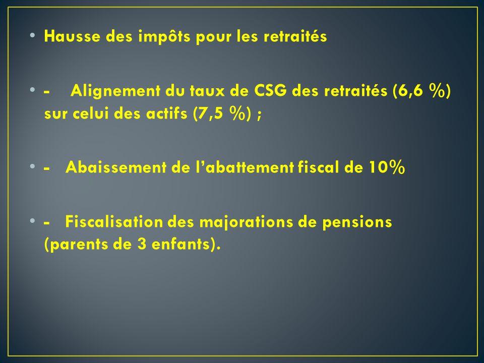 Hausse des impôts pour les retraités - Alignement du taux de CSG des retraités (6,6 %) sur celui des actifs (7,5 %) ; - Abaissement de labattement fis
