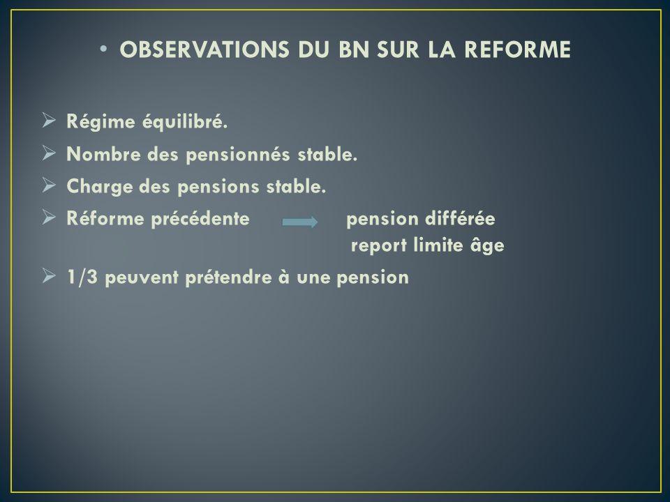 OBSERVATIONS DU BN SUR LA REFORME Régime équilibré. Nombre des pensionnés stable. Charge des pensions stable. Réforme précédente pension différée repo