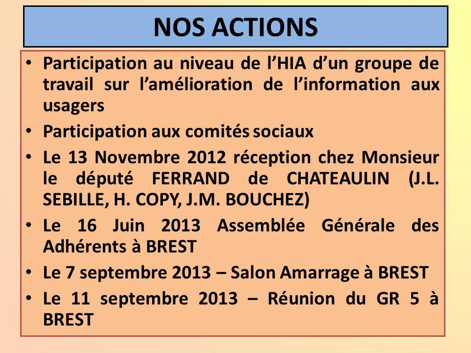 NOS ACTIONS Participation au niveau de lHIA dun groupe de travail sur lamélioration de linformation aux usagers Participation aux comités sociaux Le 1