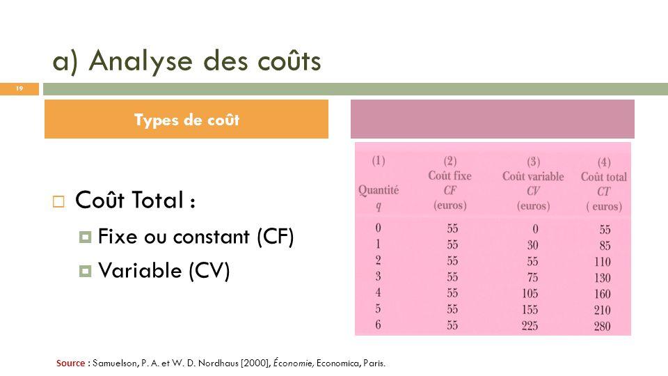 a) Analyse des coûts Coût Total : Fixe ou constant (CF) Variable (CV) Types de coût Source : Samuelson, P. A. et W. D. Nordhaus [2000], Économie, Econ