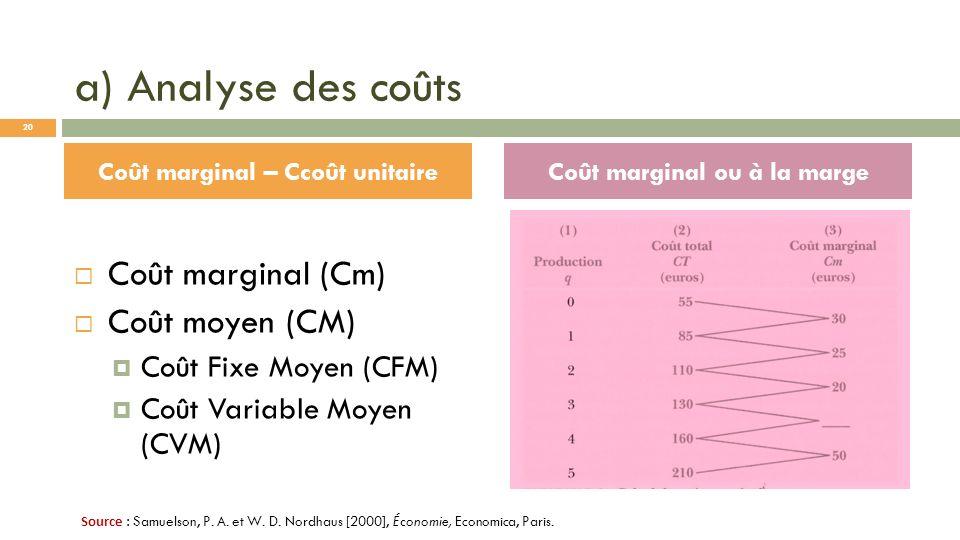 a) Analyse des coûts Coût marginal (Cm) Coût moyen (CM) Coût Fixe Moyen (CFM) Coût Variable Moyen (CVM) Coût marginal – Ccoût unitaireCoût marginal ou