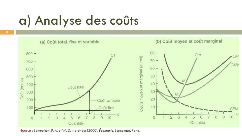a) Analyse des coûts Source : Samuelson, P. A. et W. D. Nordhaus [2000], Économie, Economica, Paris. 21