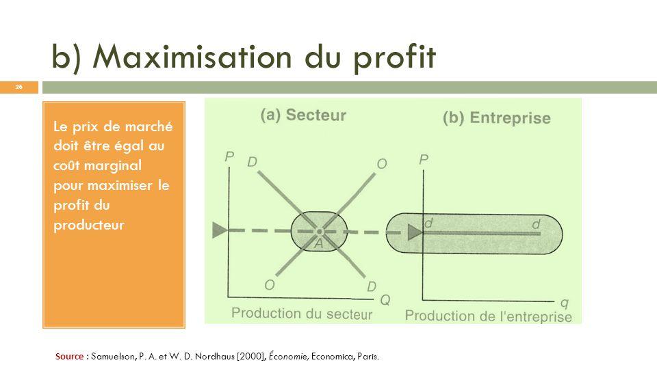 b) Maximisation du profit Le prix de marché doit être égal au coût marginal pour maximiser le profit du producteur Source : Samuelson, P. A. et W. D.