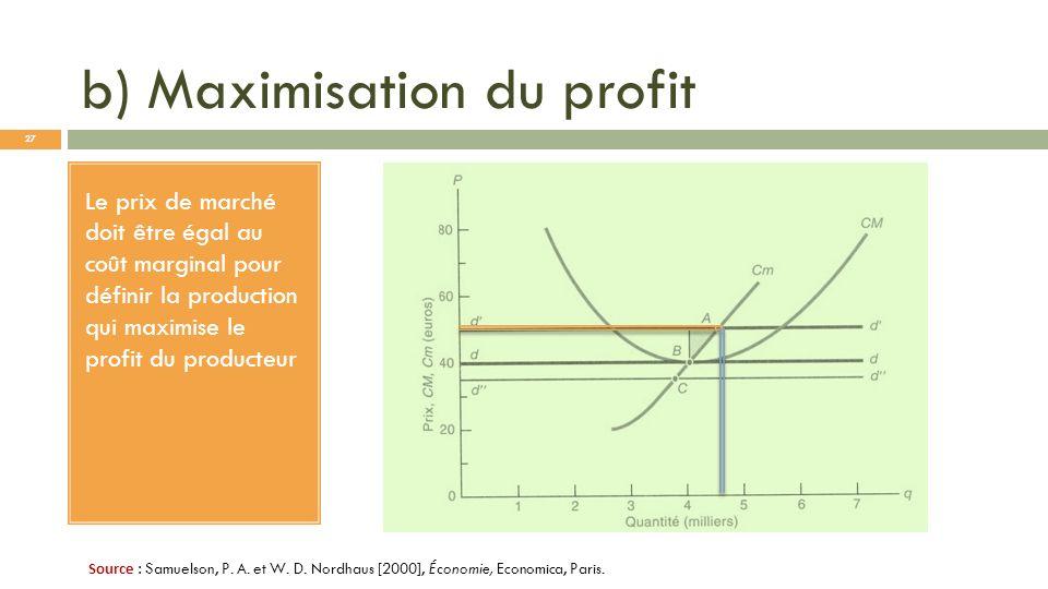 b) Maximisation du profit Le prix de marché doit être égal au coût marginal pour définir la production qui maximise le profit du producteur Source : S