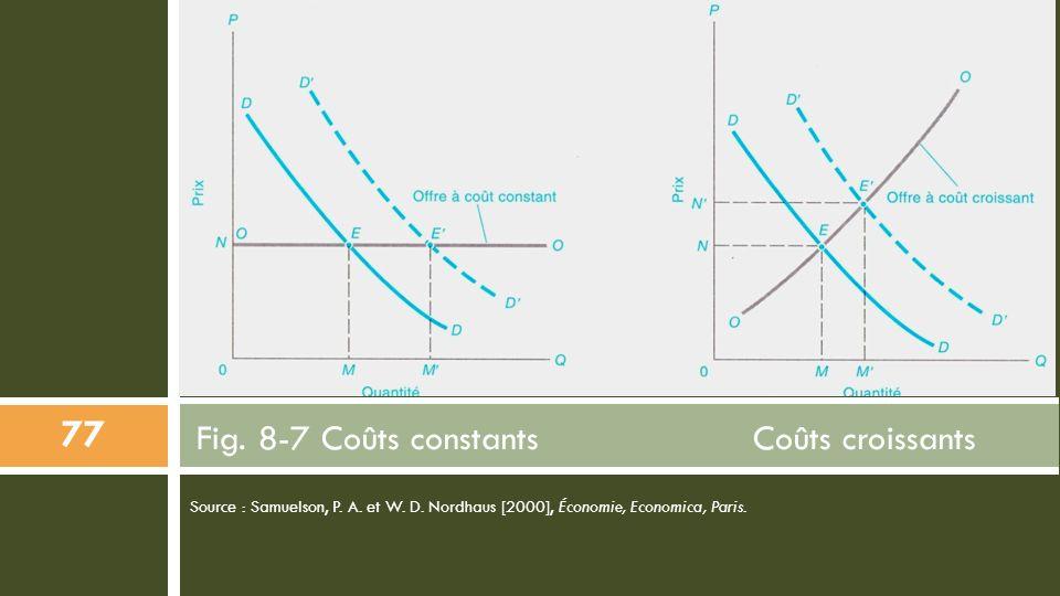 Source : Samuelson, P. A. et W. D. Nordhaus [2000], Économie, Economica, Paris. Fig. 8-7 Coûts constants Coûts croissants 77
