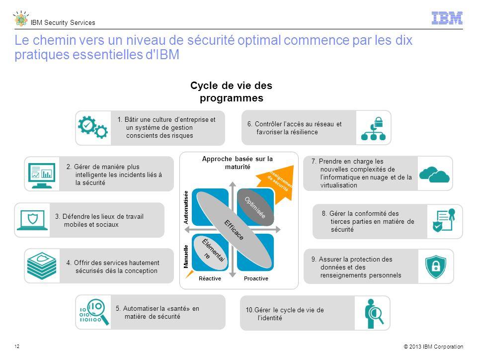 IBM Security Services © 2013 IBM Corporation 12 Proactive Automatisée Manuelle Réactive Efficace Élémentai re Optimisée Approche basée sur la maturité 7.